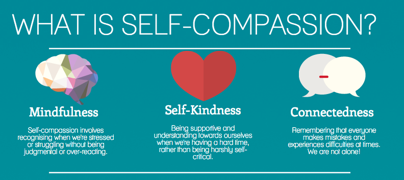 What is Self Compassion